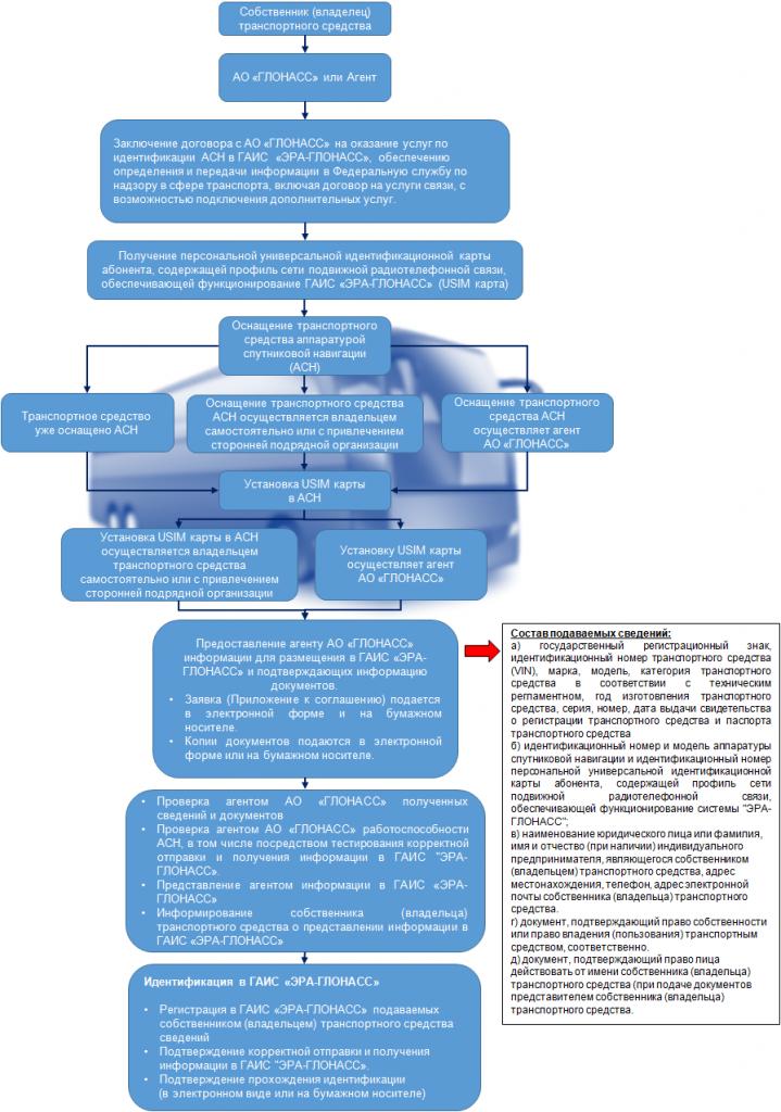 Инструкция для собственников (владельцев) транспортных средств по заключению договора на оказание услуг по идентификации АСН в ГАИС «ЭРА-ГЛОНАСС» и обеспечению определения и передачи информации в Федеральную службу по надзору в сфере транспорта.
