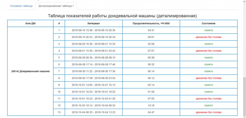 ГЛОНАСС мониторинг дождевальных поливальных машины круговых и фронтальных